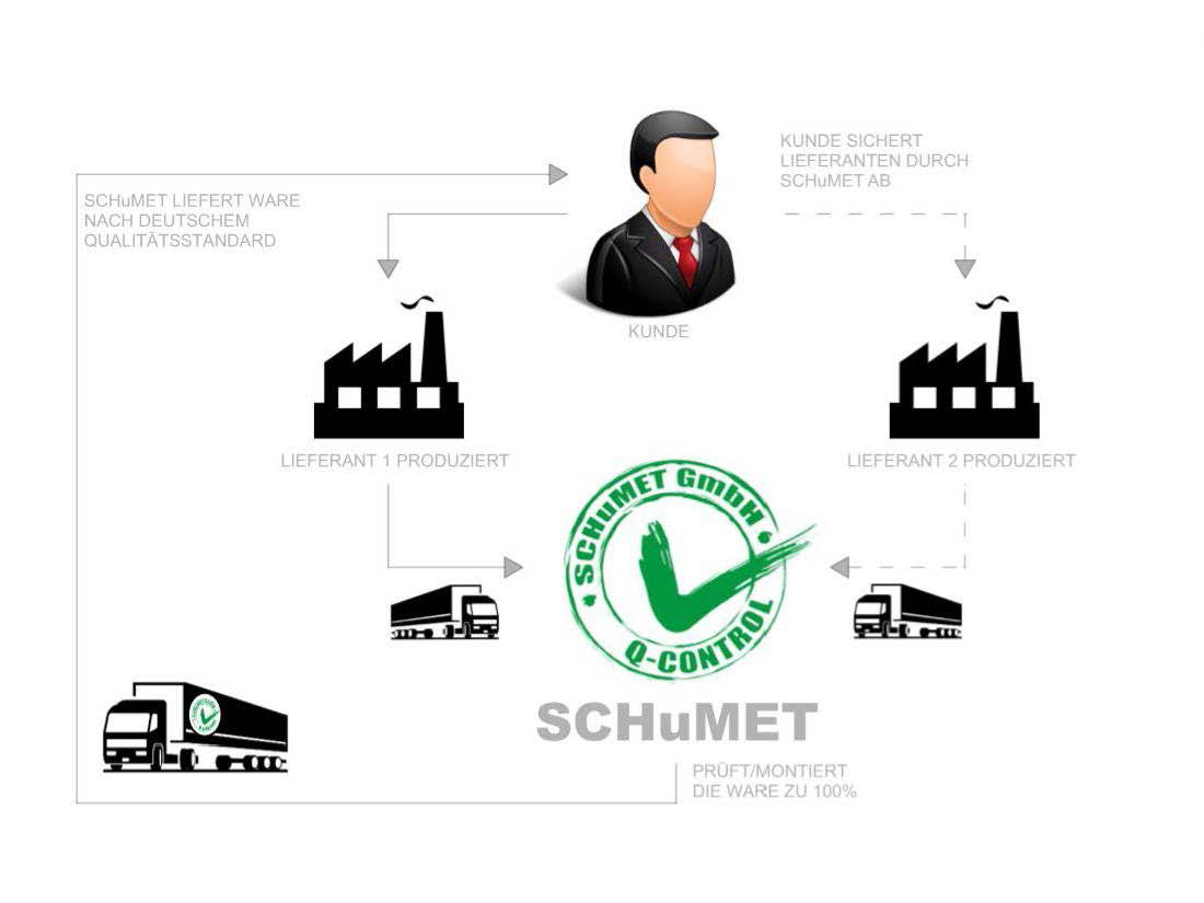 Grafik für den Qualitäts-Ablauf bei SCHumET